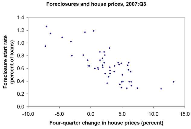 "Figure 1.  Foreclosures and house prices, 2007:Q3.  A scatterplot.  The x-axis is labeled ""Four-quarter change in house prices (percent),"" and shows values from -10.0 percent to 15.0 percent.  The y-axis is labeled ""Foreclosure start rate (percent of loans),"" and shows values from 0.0 percent to 1.4 percent.  The authors' third method uses state-level foreclosure models to estimate how declines in house prices would increase foreclosure starts and thus lead to losses.  Figure 1 displays a reasonably tight relationship between the rate of foreclosures started in the third quarter of 2007 and the previous four-quarter change in house prices in the fifty states and the District of Columbia."