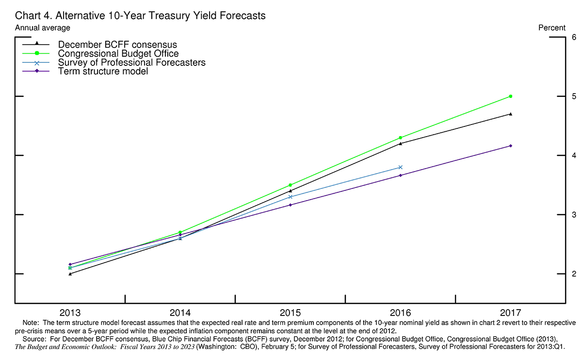 the fed long term interest rates to illustrate possible paths