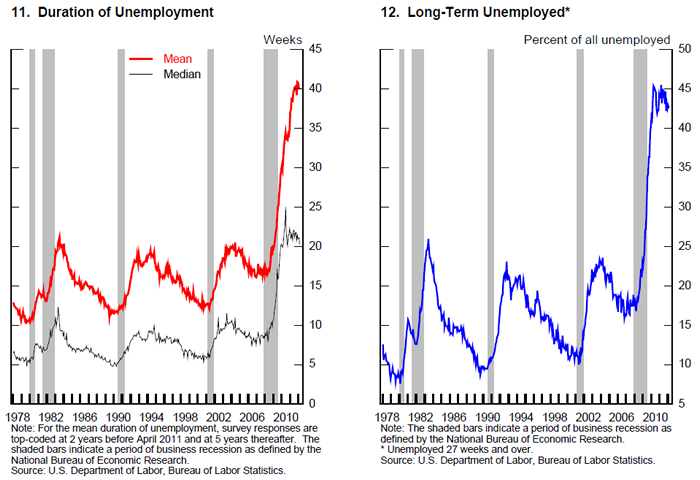 how far was unemployment the most The 15 highest unemployment rates in  the global unemployment problem is so huge that the total number of jobless in  accurate data are far less readily.