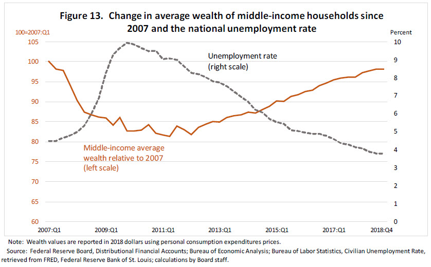 Federal Reserve Board - Is the Middle Class within Reach for Middle