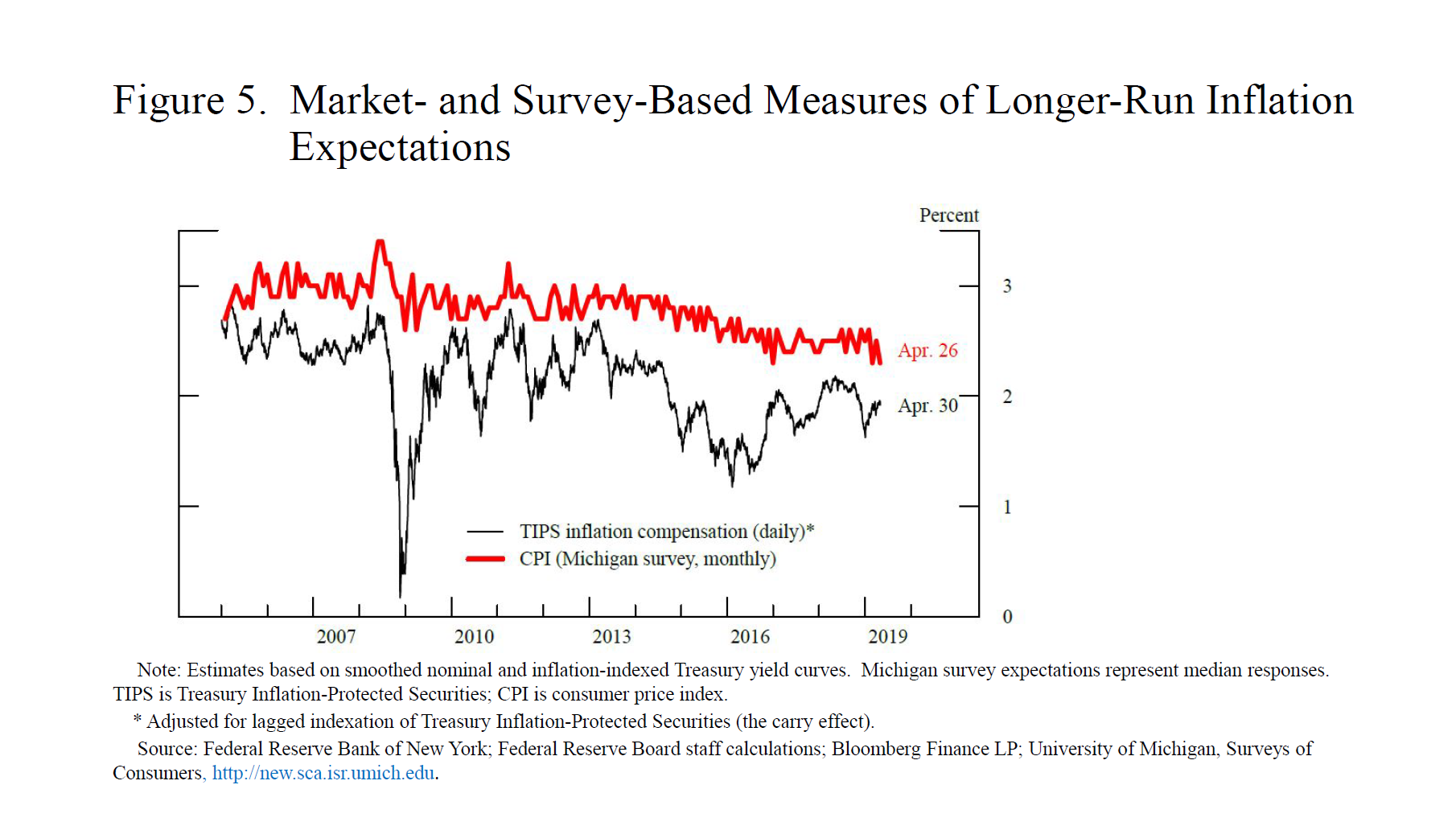 Federal Reserve Board - Models, Markets, and Monetary Policy