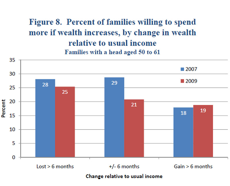 the impact of the dual income family in the current economic condition of america State of working america homepage as evidenced across a wide range of economic data: income as a percentage of white median family income.