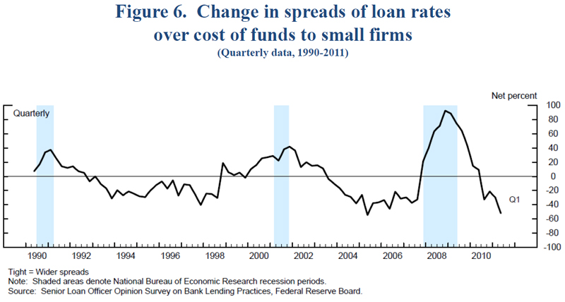 The Fed - Small Business Credit Availability
