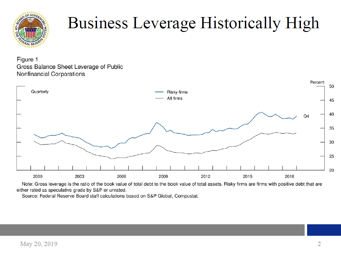 Federal Reserve Board - Business Debt and Our Dynamic