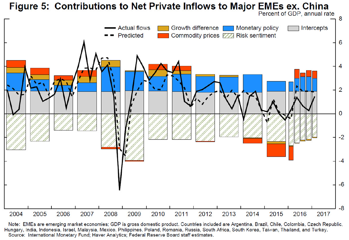 The fed prospects for emerging market economies in a normalizing as can be seen in slide 5 nvjuhfo Gallery