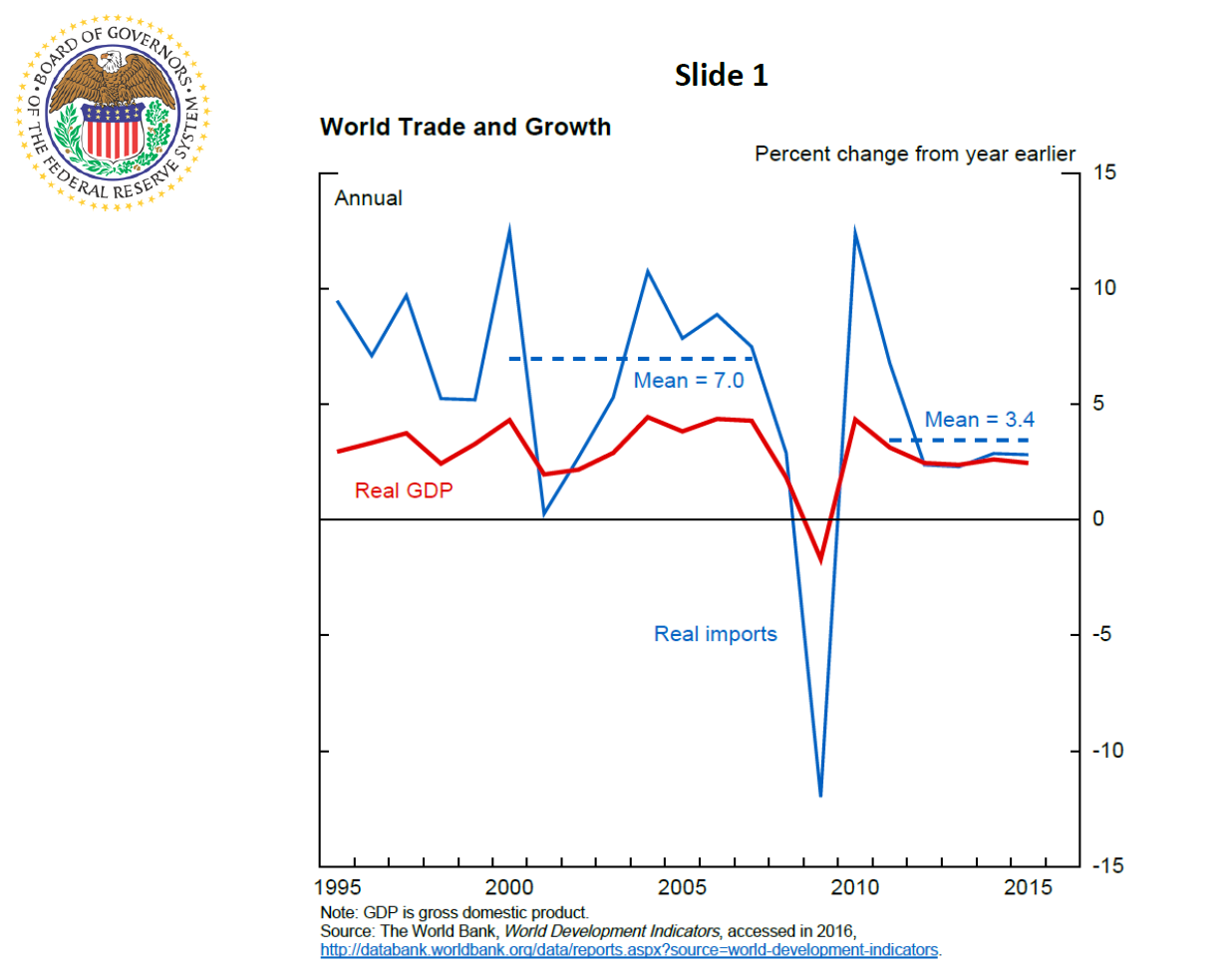 the fed the global trade slowdown and its implications for  speech