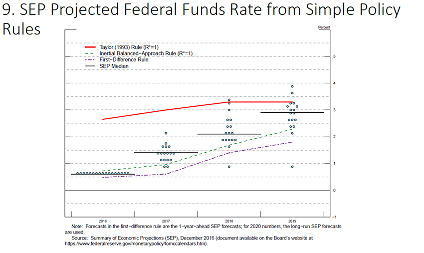 Federal government s home value projections