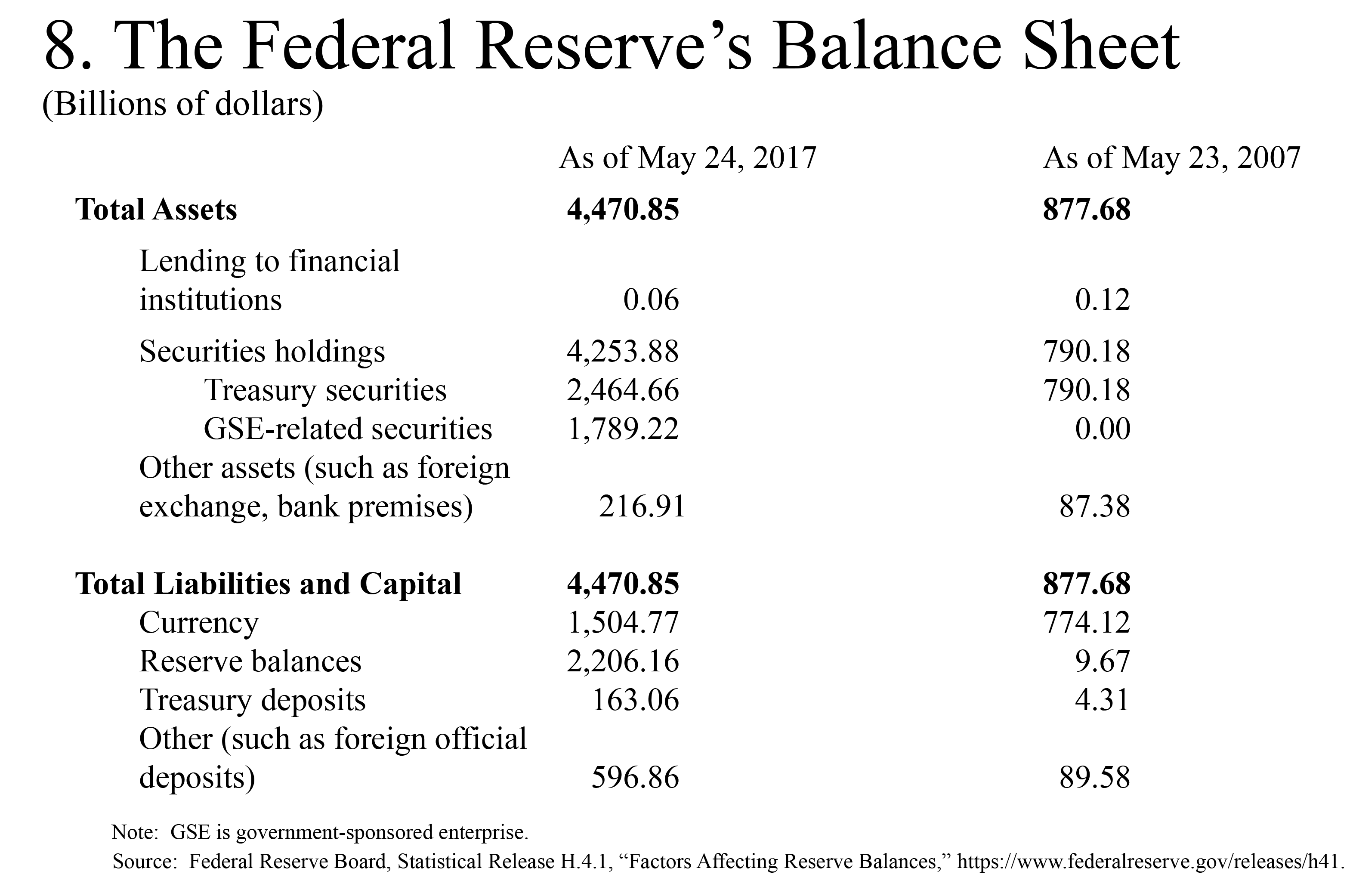 Feds Release New Guidance On 504 >> Federal Reserve Board Thoughts On The Normalization Of Monetary Policy