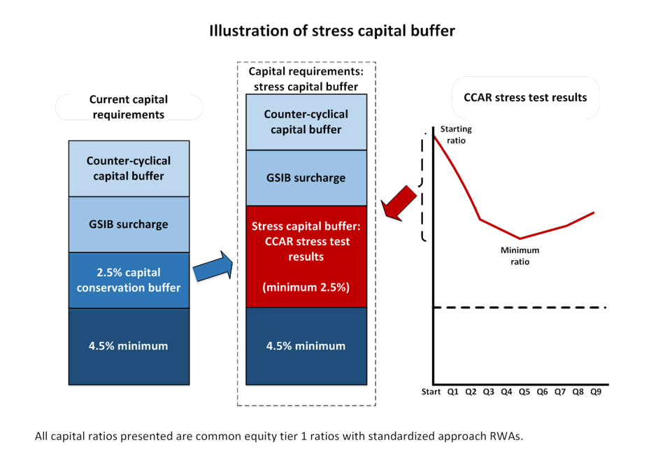 The Fed Next Steps In The Evolution Of Stress Testing