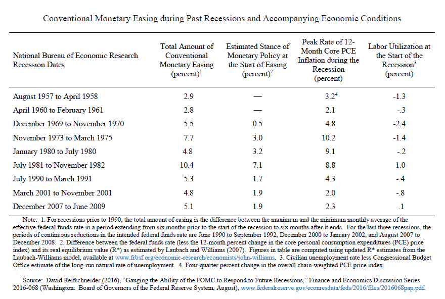 federal reserve system and monetary policy essay