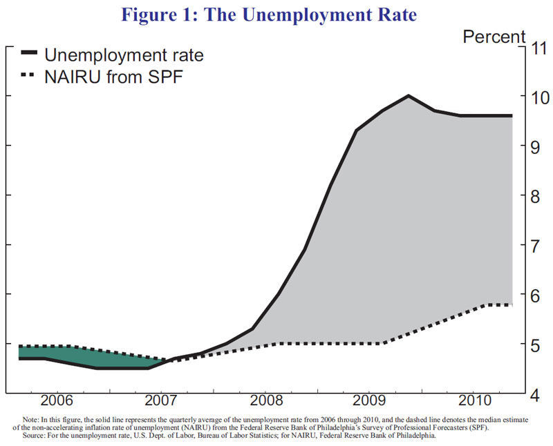 The Fed The Federal Reserves Asset Purchase Program