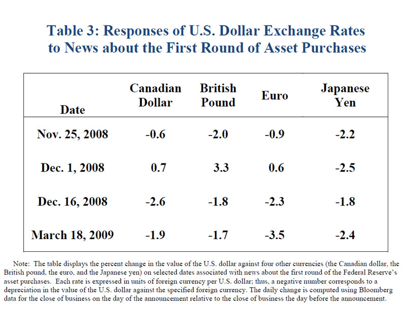 Federal Reserve Board - The Federal Reserve's Asset Purchase Program
