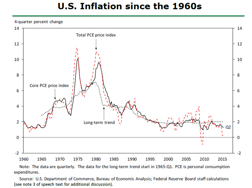 The Federal Reserve Has Not Always Been Successful In Fulfilling Price Stability Element Of Its Mandate