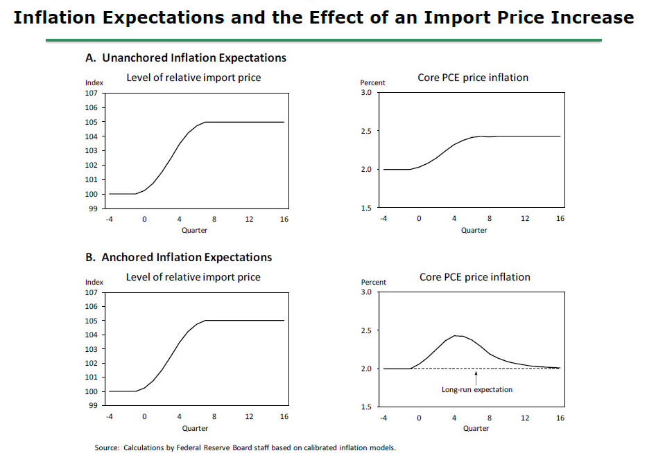 inflation depends on which factors