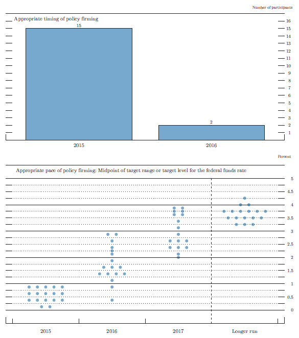 Figure 2. Overview of FOMC participants' assessments of appropriate monetary policy