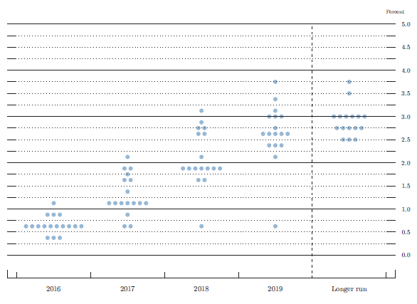 Figure 2. FOMC participants' assessments of appropriate monetary policy: Midpoint of target range or target level for the federal funds rate