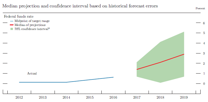 Figure 5. Uncertainty in projections of the federal funds rate