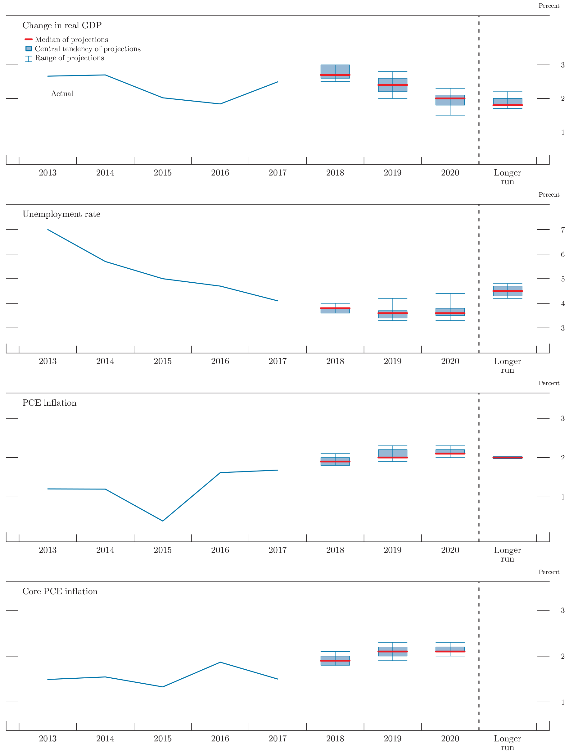 Figure 1. Medians, central tendencies, and ranges of economic projections, 2018-20 and over the longer run. See accessible link for data.