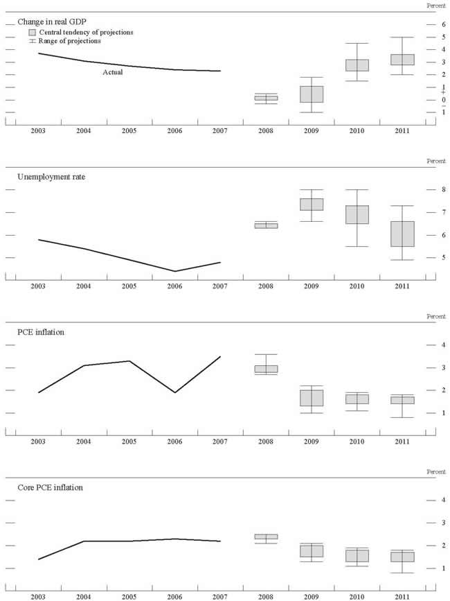 Figure 1. Central tendencies and ranges of economic projections, 2008�11
