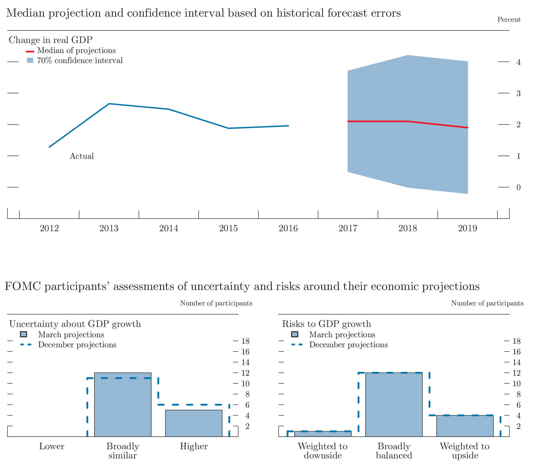 Figure 4.A. Uncertainty and risks in projections of GDP growth. See accesible link for data.