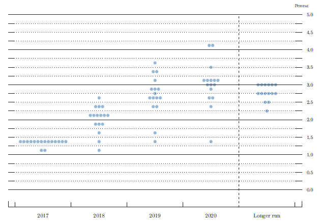 Figure 2. FOMC participants' assessments of appropriate monetary policy: Midpoint of target range or target level for the federal funds rate. See accessible link for data.