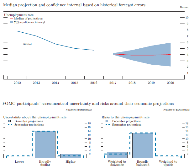 Figure 4.B. Uncertainty and risks in projections of the unemployment rate. See accessible for data.