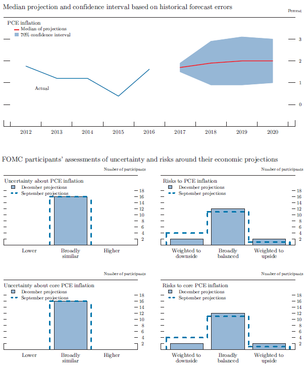 Figure 4.C. Uncertainty and risks in projections of PCE inflation. See accessible link for data.