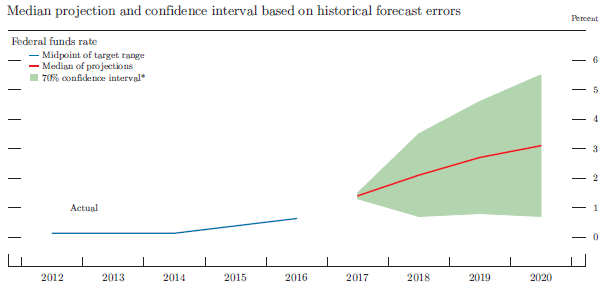 Figure 5. Uncertainty in projections of the federal funds rate. See accessible link for data.