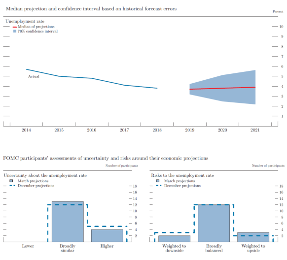 Figure 4.B. Uncertainty and risks in projections of the unemployment rate