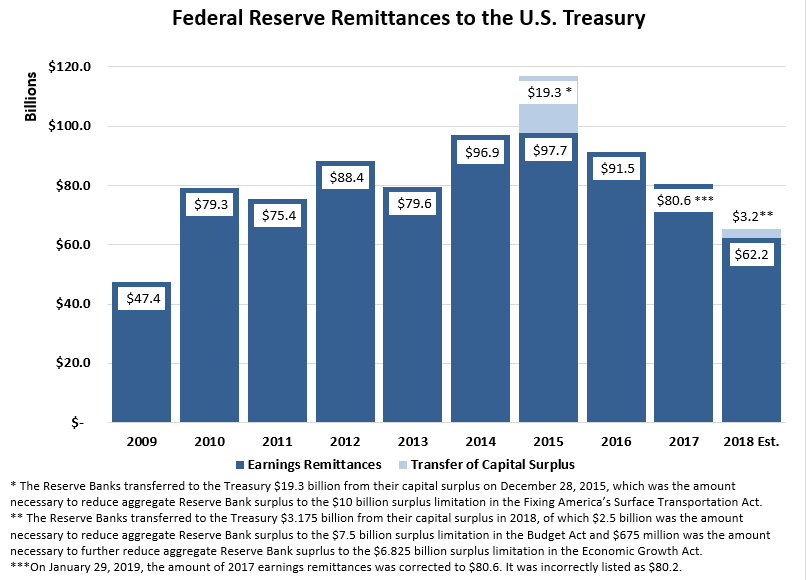Federal Reserve Remittances to the U.S. Treasury, 2017 (Units in Billions). 2008=$31.7. 2009=$47.4. 2010=$79.3. 2011=$75.4. 2012=$88.4. 2013=$79.6. 2014=$96.9. 2015=$97.7. The Reserve Banks transferred to the Treasury $19.3 billion from their capital surplus on December 28, 2015, which was the amount necessary to reduce aggregate Reserve Bank surplus to the $10 billion surplus limitation in the Fixing America's Surface Transportation Act. 2016=$91.5. 2017=$80.2. 2018 est.=$62.2. The Reserve Banks transferred to the Treasury $3.175 billion from their capital surplus in 2018, of which $2.5 billion was the amount necessary to reduce aggregate Reserve Bank surplus to the $7.5 billion surplus limitation in the Budget Act and $675 million was the amount necessary to further reduce aggregate Reserve Bank suprlus to the $6.825 billion surplus limitation in the Economic Growth Act.