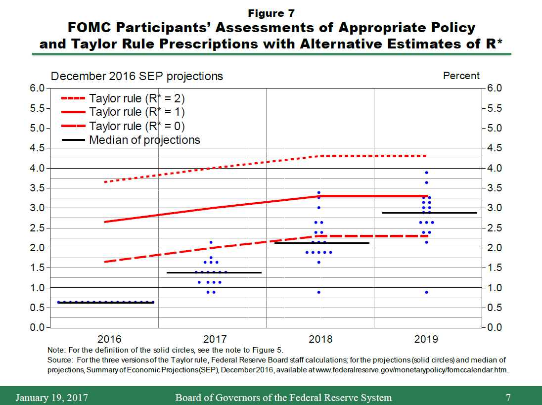 the fed the economic outlook and the conduct of monetary policy figure 7 illustrates