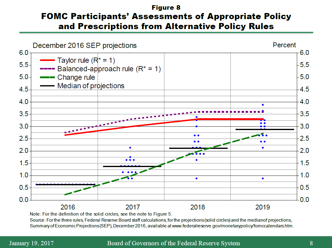 federal reserve board - the economic outlook and the conduct of