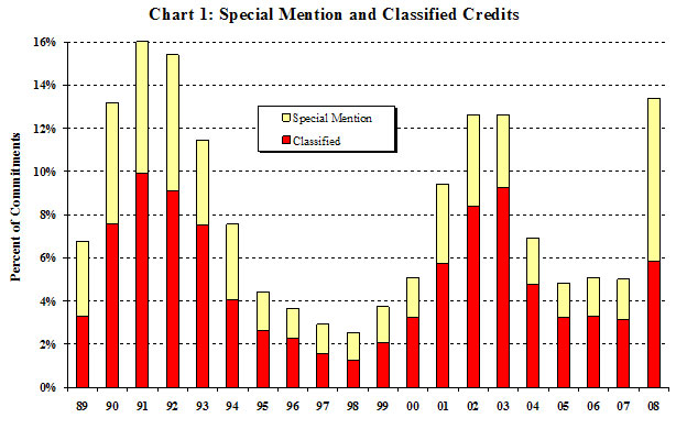 Chart 1: Special Mention and Classified Credits. This vertical bar chart describes trends in Special Mention and Classified Credits in the Shared National Credit Program. In 2008 Special Mention and Classified Credits (together called Criticized Credits) rose to $373.4 billion and represent 13.4 percent of the SNC portfolio compared with only 5.0 percent in the 2007 SNC review. Special mention credits increased to $210.4 billion from $42.5 billion in 2007 and represent 7.5 percent of the SNC portfolio compared with only 1.9 percent in 2007. Special mention credits also constitute a much higher percentage of total criticized credits this year at 56.4 percent compared with 37.3 percent in 2007. Classified credits rose to $163.1 billion from $71.6 billion and represent 5.8 percent of the SNC portfolio compared with 3.1 percent in 2007.