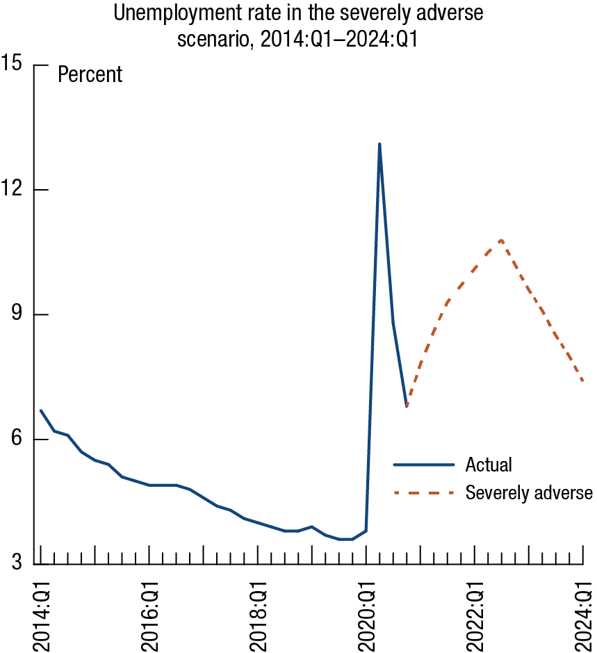 This is a line chart titled Unemployment rate in the severely adverse scenario, 2014:Q1-2024:Q1. The x axis ranges from 2014:Q1 to 2024:Q1. The y axis ranges from 3 to 15 percent. The data are quarterly. There are two variables charted on the plot. The first variable, labeled Actual, the unemployment rate for the third quarter of 2020 is based on the forecasts of professional forecasters, is designated by a blue solid line. This variable begins at about 7 percent in 2014:Q1. It slowly declines until it rapidly peaks at 13 percent in 2020:Q2. It then declines to end at about 7 percent in 2020:Q3. The second, variable, labeled Severely adverse, is designated by an orange dotted line. The variable begins at about 7 percent in 2020:Q3, but increases to about 11 percent in 2022:Q2. It then declines & ends at about 7.5 percent in 2024:Q1.