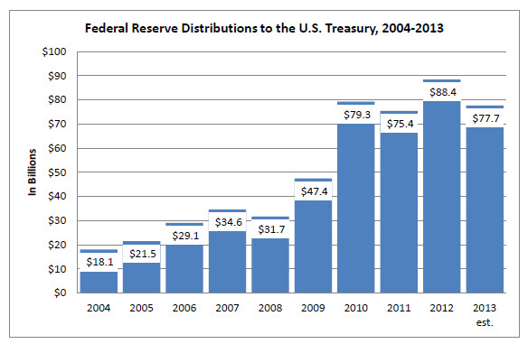 Figure of 'Federal Reserve Distributions to the U.S. Treasury, 2004-2013'. Bar chart. Federal Reserve distributions to the Treasury displayed annually: 2004, $18.1 billion; 2005, $21.5 billion; 2006, $29.1 billion; 2007, $34.6 billion; 2008, $31.7 billion; 2009, $47.4 billion; 2010, $79.3 billion; 2011, $75.4 billion; 2012, $88.4 billion; 2013, $77.7 billion.
