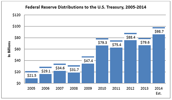 Federal Reserve Distributions to the U.S. Treasury, 2005-2014. 2005: $21.5 billion; 2006: $29.1 billion; 2007: $34.6 billion; 2008: $31.7 billion; 2009: $47.4 billion; 2010: $79.3 billion; 2011: $75.4 billion; 2012: $88.4 billion; 2013: $79.6 billion; 2014 estimate: $98.7 billion.