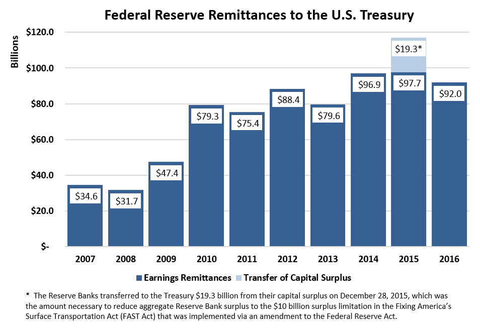 Federal Reserve Remittances to the U.S. Treasury, 2016 (Units in Billions). 2007=$34.6. 2008=$31.7. 2009=$47.4. 2010=$79.3. 2011=$75.4. 2012=$88.4. 2013=$79.6. 2014=$96.9. 2015=$97.7. The Reserve Banks transferred to the Treasury $19.3 billion from their capital surplus on December 28, 2015, which was the amount necessary to reduce aggregate Reserve Bank surplus to the $10 billion surplus limitation in the Fixing America's Surface Transportation Act (FAST Act) that was implemented via an amendment to the Federal Reserve Act. 2016=$92.0.