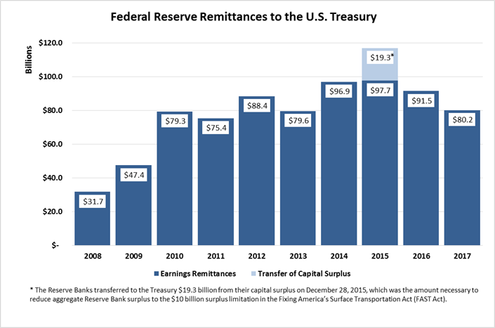 Federal Reserve Remittances to the U.S. Treasury, 2017 (Units in Billions). 2008=$31.7. 2009=$47.4. 2010=$79.3. 2011=$75.4. 2012=$88.4. 2013=$79.6. 2014=$96.9. 2015=$97.7. The Reserve Banks transferred to the Treasury $19.3 billion from their capital surplus on December 28, 2015, which was the amount necessary to reduce aggregate Reserve Bank surplus to the $10 billion surplus limitation in the Fixing America's Surface Transportation Act (FAST Act) that was implemented via an amendment to the Federal Reserve Act. 2016=$92.0. 2017=$80.2.