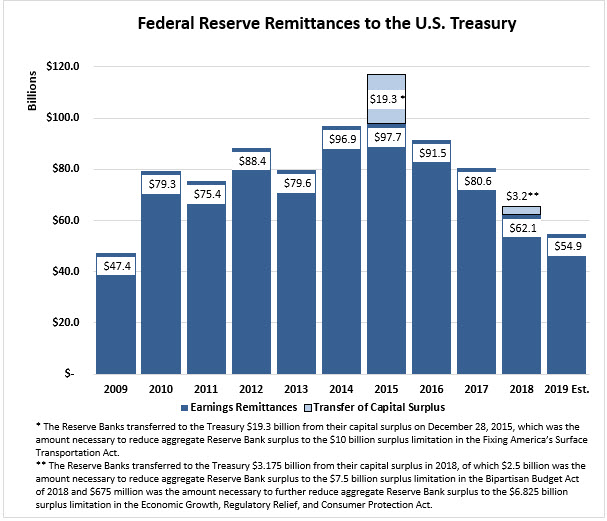 "Federal Reserve Remittances to the U.S. Treasury: bar chart, units in billions, from 2009 – 2019 Est. with 2 series, ""Earnings Remittances† and ""Transfer of Capital Surplus.† Earnings Remittances has totals for 2009=$47.4, 2010=$79.3, 2011=$75.4, 2012=$88.4, 2013=$79.6, and 2014=$96.9. 2015 shows $97.7 for Earnings Remittances and $19.3 for Transfer of Capital Surplus for a total of $117. The Reserve Banks transferred to the Treasury $19.3 billion from their capital surplus on December 28, 2015, which was the amount necessary to reduce aggregate Reserve Bank surplus to the $10 billion surplus limitation in the Fixing America's Surface Transportation Act. Earnings Remittances has totals for 2016=$91.5 and 2017=$80.6. 2018 shows $62.1 for Earnings Remittances and $3.2 for Transfer of Capital Surplus for a total of $65.3. The Reserve Banks transferred to the Treasury $3.175 billion from their capital surplus in 2018, of which $2.5 billion was the amount necessary to reduce aggregate Reserve Bank surplus to the $7.5 billion surplus limitation in the Bipartisan Budget Act of 2018 and $675 million was the amount necessary to further reduce aggregate Reserve Bank surplus to the $6.825 billion surplus limitation in the Economic Growth, Regulatory Relief, and Consumer Protection Act. Ending the bar chart in 2019 Est., Earnings Remittances has a total of $54.9."