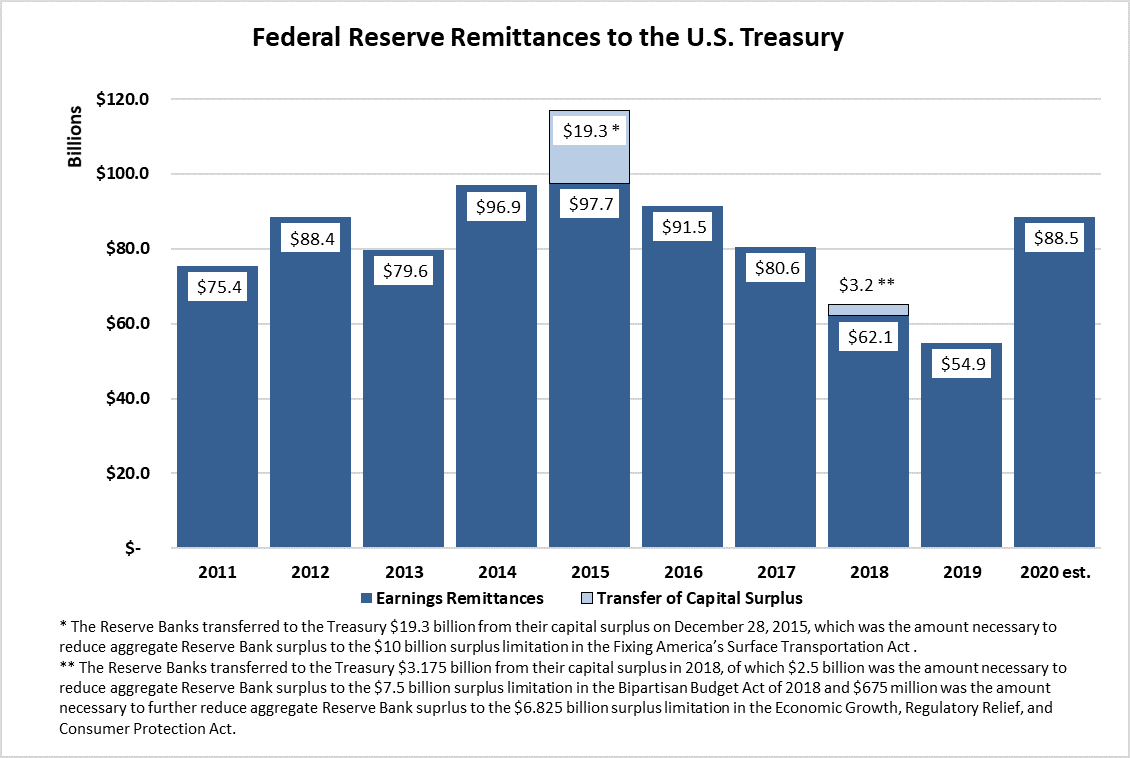 """Federal Reserve Remittances to the U.S. Treasury: bar chart, units in billions, from 2011 – 2020 Est. with 2 series, """"Earnings Remittances"""" & """"Transfer of Capital Surplus."""" Earnings Remittances has totals for 2011=$75.4, 2012=$88.4, 2013=$79.6, & 2014=$96.9. 2015 shows $97.7 for Earnings Remittances & $19.3 for Transfer of Capital Surplus for a total of $117. The Reserve Banks transferred to the Treasury $19.3 billion from their capital surplus on December 28, 2015, which was the amount necessary to reduce aggregate Reserve Bank surplus to the $10 billion surplus limitation in the Fixing America's Surface Transportation Act. Earnings Remittances has totals for 2016=$91.5 & 2017=$80.6. 2018 shows $62.1 for Earnings Remittances & $3.2 for Transfer of Capital Surplus for a total of $65.3. The Reserve Banks transferred to the Treasury $3.175 billion from their capital surplus in 2018, of which $2.5 billion was the amount necessary to reduce aggregate Reserve Bank surplus to the $7.5 billion surplus limitation in the Bipartisan Budget Act of 2018 & $675 million was the amount necessary to further reduce aggregate Reserve Bank surplus to the $6.825 billion surplus limitation in the Economic Growth, Regulatory Relief, & Consumer Protection Act. Earnings Remittances has totals for 2019=$54.9 & 2020 Est.=$88.5."""