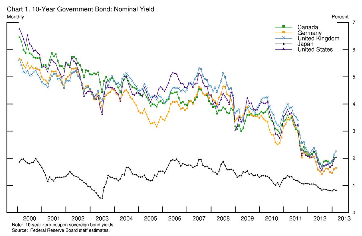 FRB: Speech with Slideshow--Bernanke, Long-Term Interest ...