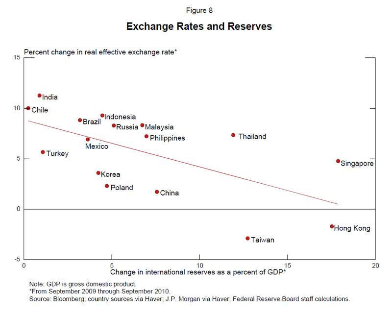 global financing exchange rate mechanisms paper