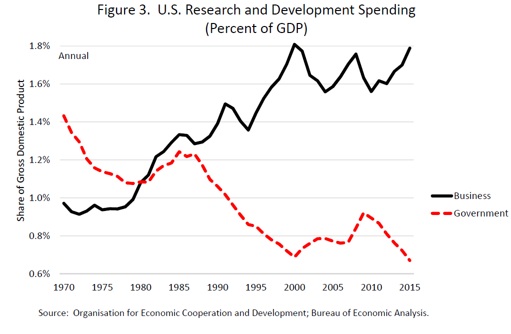 Federal Reserve Board - Government Policy and Labor Productivity