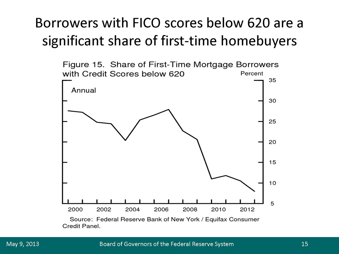 Share of First-Time Mortgage Borrowers with Credit Scores Below 620