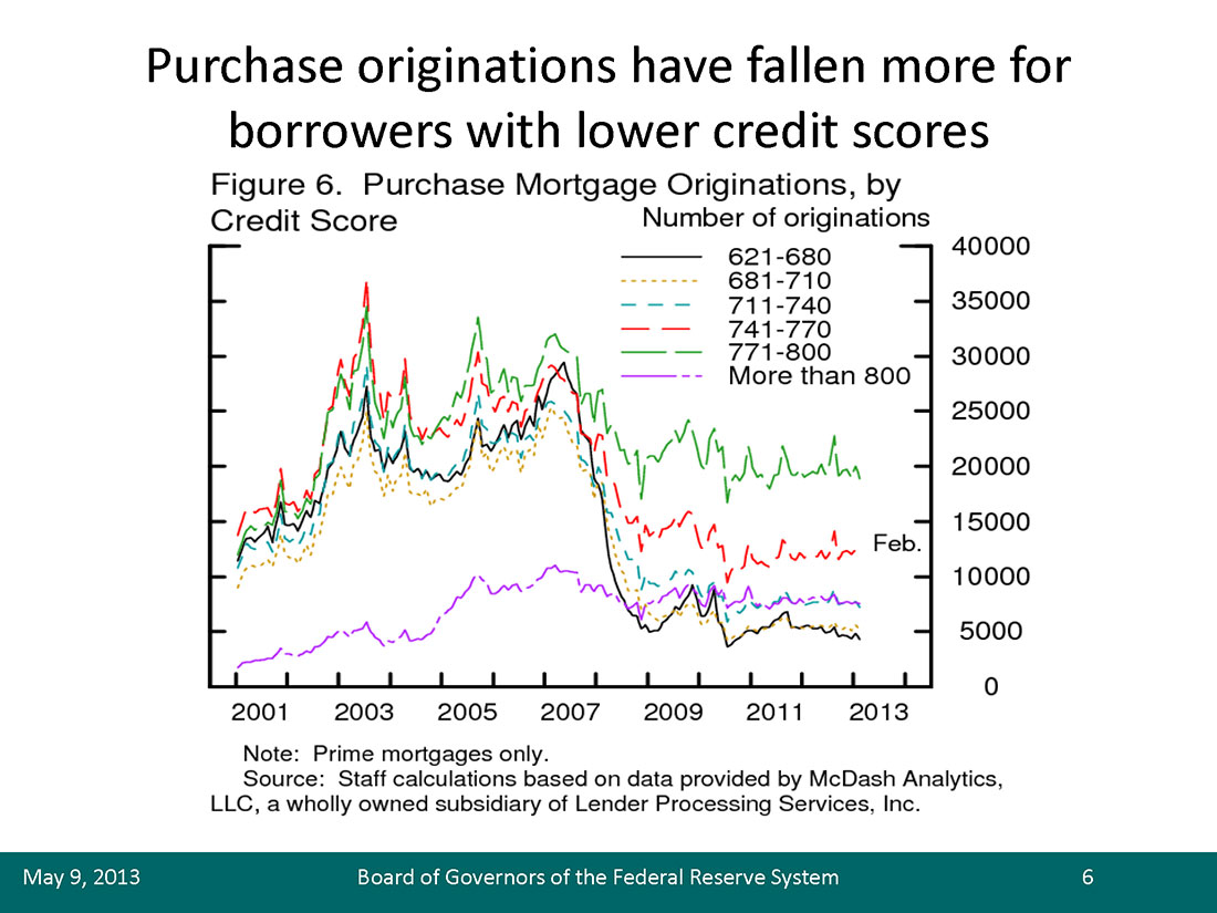 Purchase Originations by Credit Score for Prime Mortgages