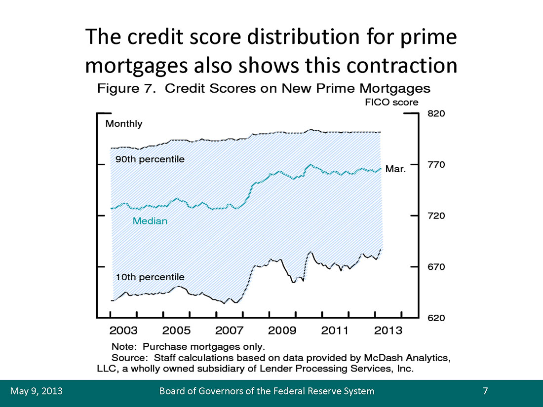 Credit (FICO) scores on New Prime Mortgages