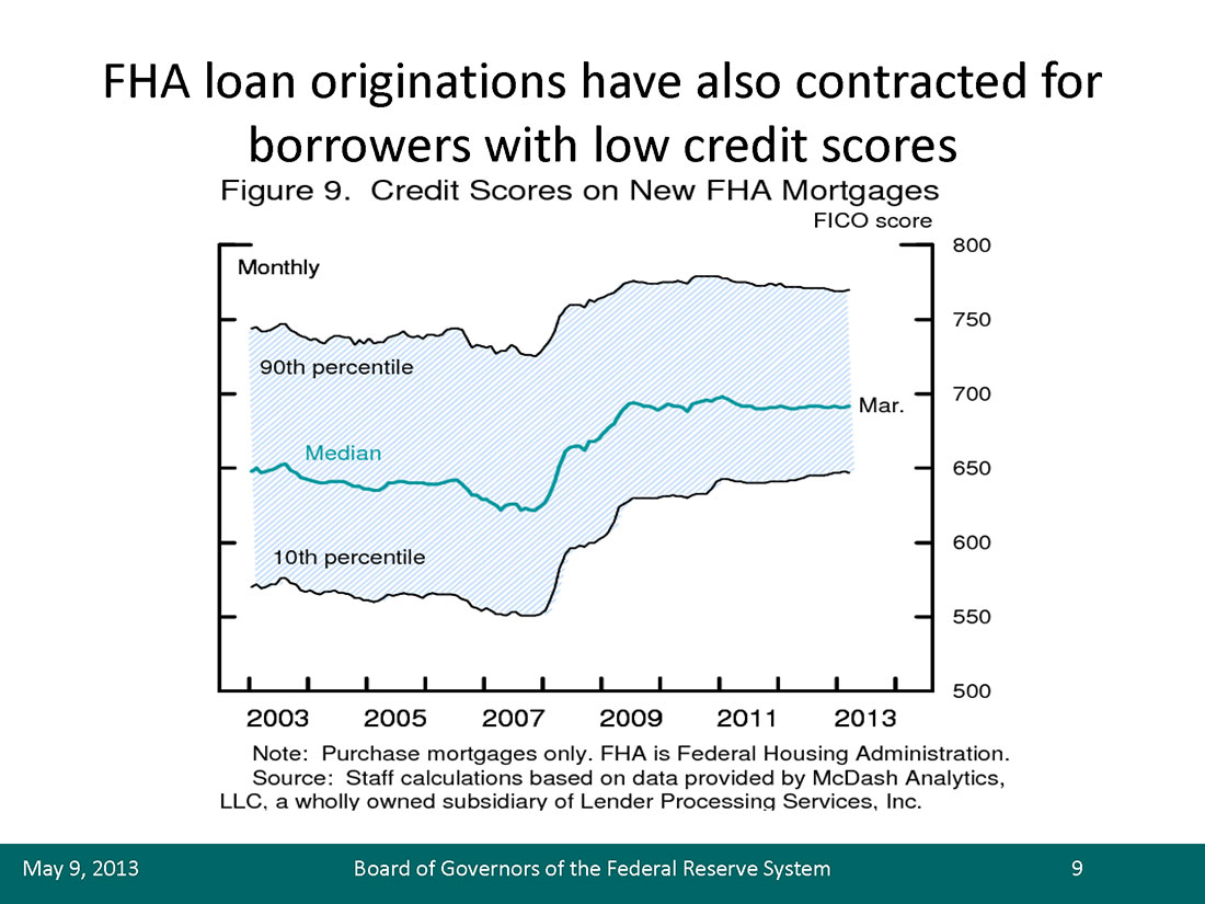Credit (FICO) Scores on New FHA Mortgages