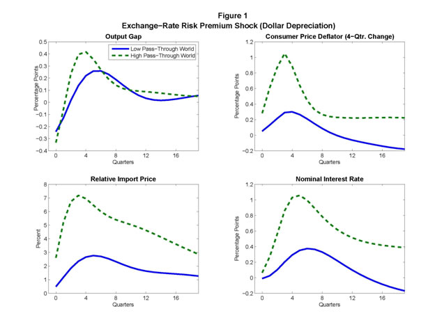 "Figure 1. Exchange-Rate Risk Premium Shock (Dollar Depreciation). Four panels, each with data plotted as one solid curve and one dashed curve. Solid curves show Low Pass-Through World. Dashed curves show High Pass-Through World.  The panels are entitled ""Output Gap,"" ""Consumer Price Deflator (4-Qtr. Change),"" ""Relative Import Price,"" and ""Nominal Interest Rate.""  As illustrated by Figure 1, the risk premium shock has broadly similar effects on the United States under either specification of pass-through."