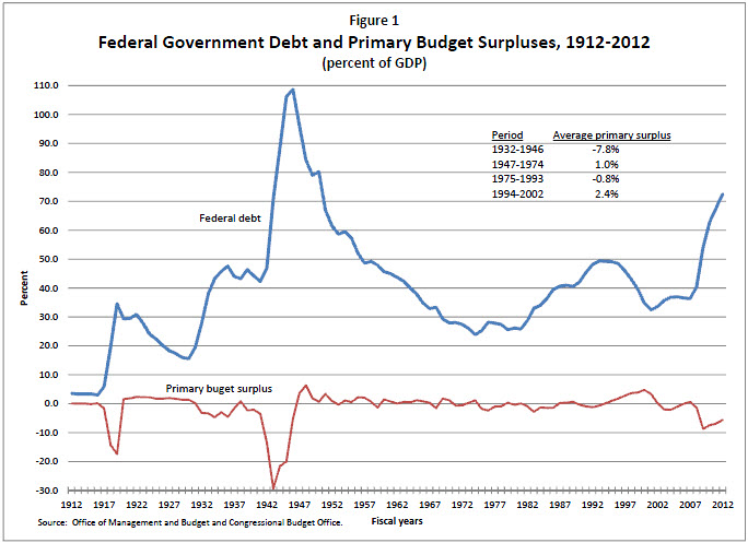 Figure 1. Federal Government Debt and Primary Budget Surpluses, 1912-2012