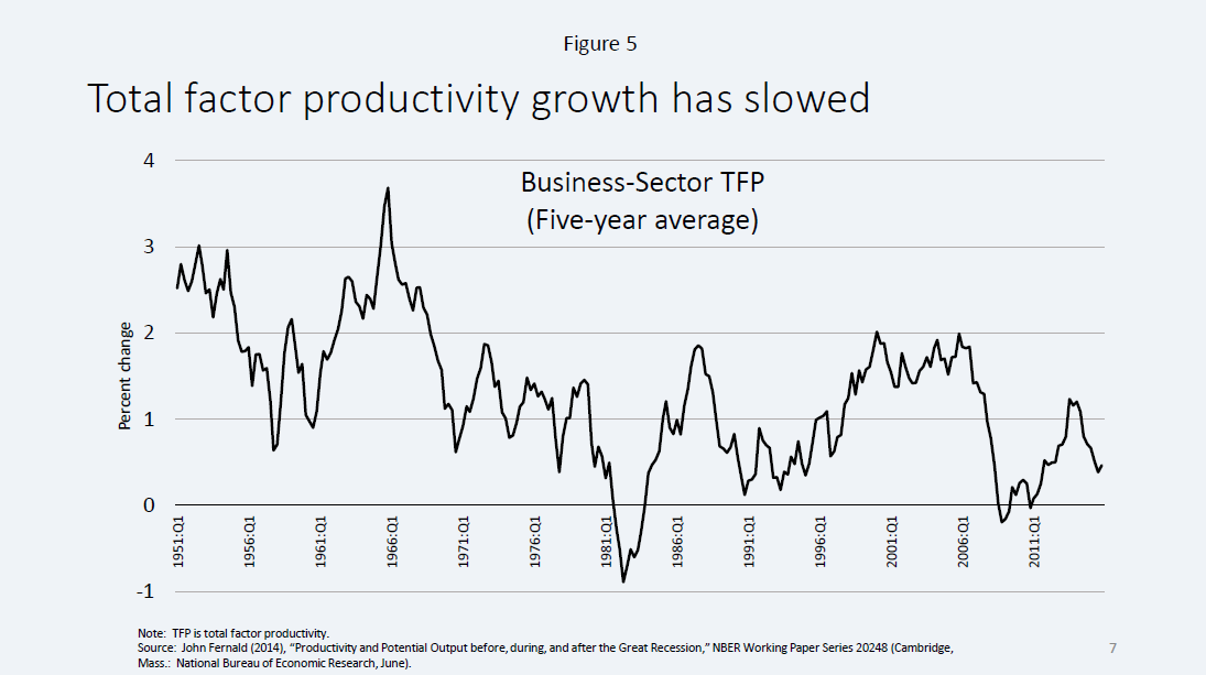 Does it pay to be productive in our economy?